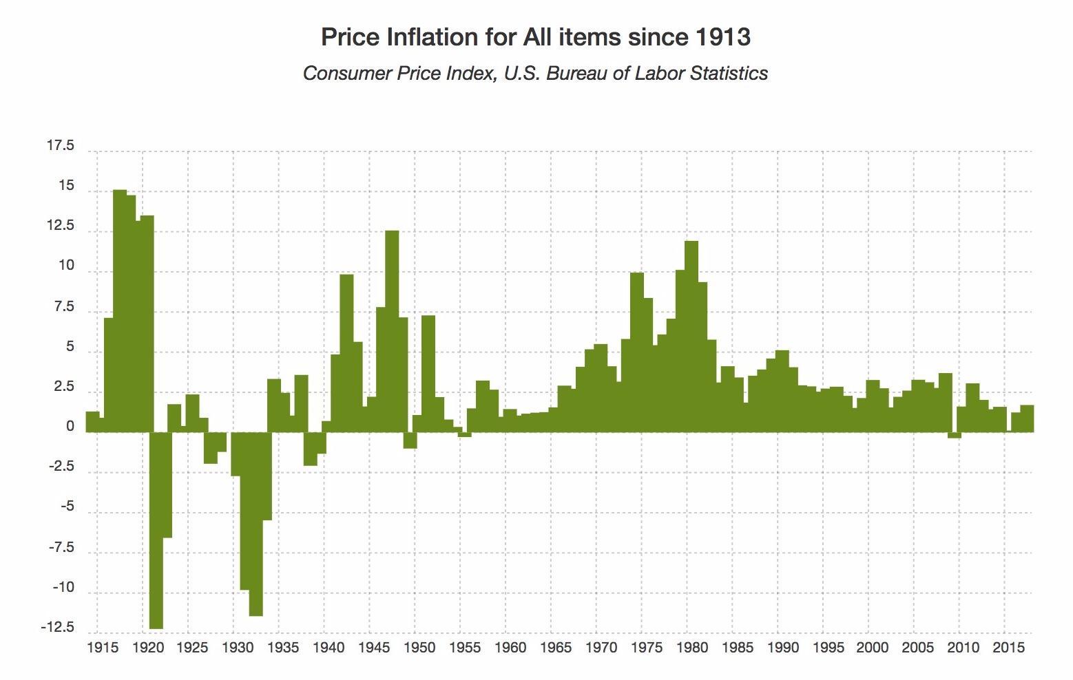 Inflation Nation